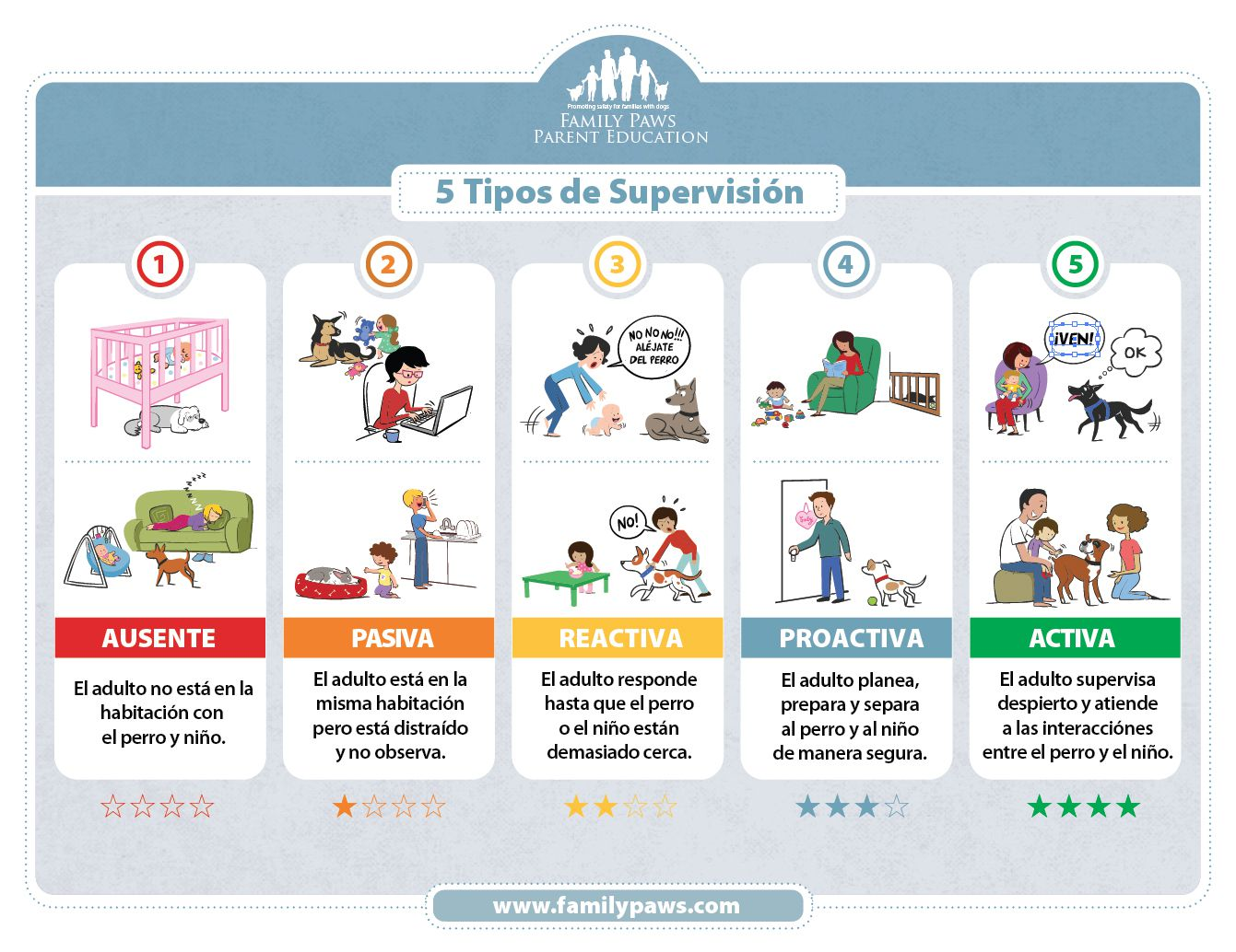 5-types-Supervision-SPANISH